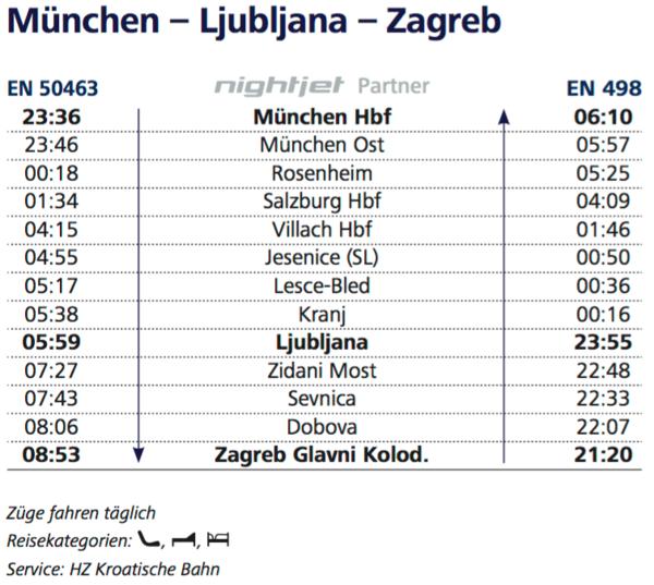 NJ partner München - Zagreb.png
